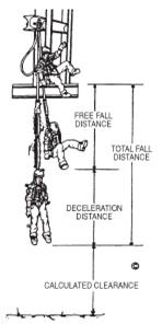 Fall Arrester Rm Rolex3 Ah220s moreover Parachute landing fall likewise Fixed Access Ladders in addition Dmm Alpha Light Quickdraw furthermore Hand Operated. on fall protection harness